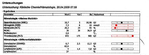 Milz Vergrößert Blutwerte Normal